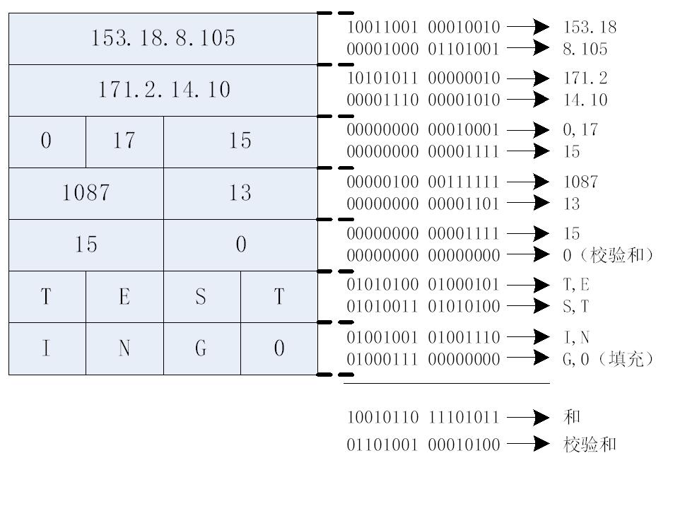 UDP校验和.png